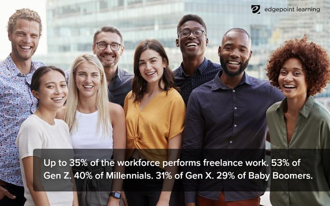 Up to 35% of the workforce performs freelance work. 53% of Gen Z. 40% of Millennials. 31% of Gen X. 29% of Baby Boomers.