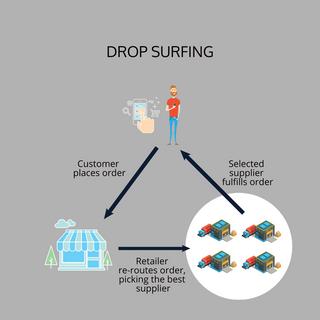 dropsurfing diagram