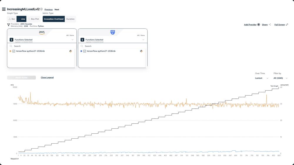 ml python aws nuweba fasstest results invocation overhead lvl2