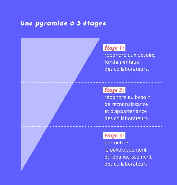 Pyramide webinar Sodexo