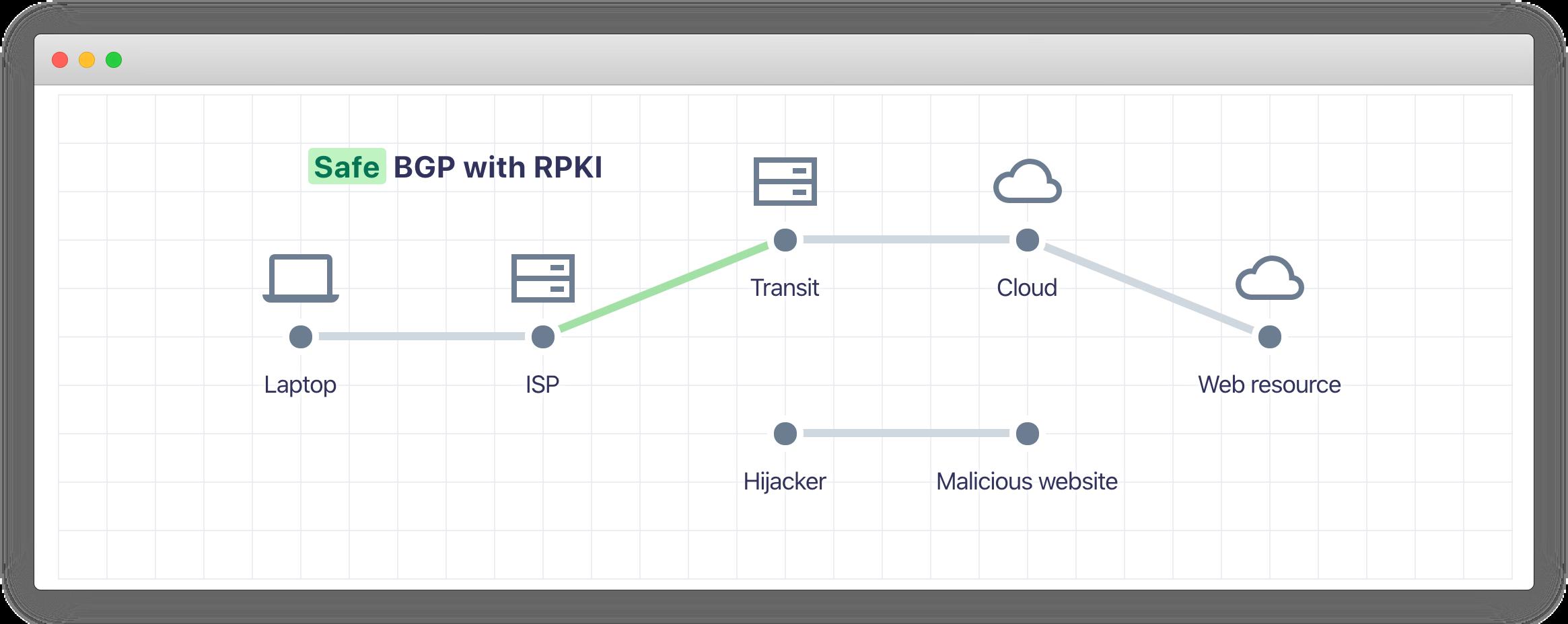 BGP Hijacking Not Working Screenshot