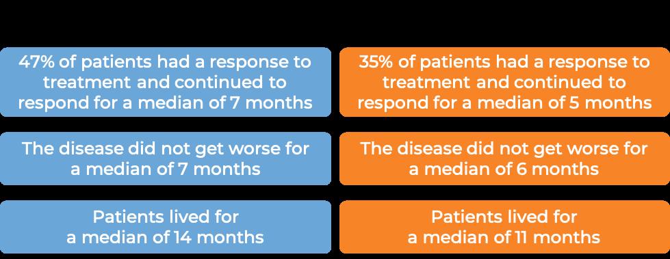 Results chemotherapy + Herceptin vs chemotherapy alone (diagram)