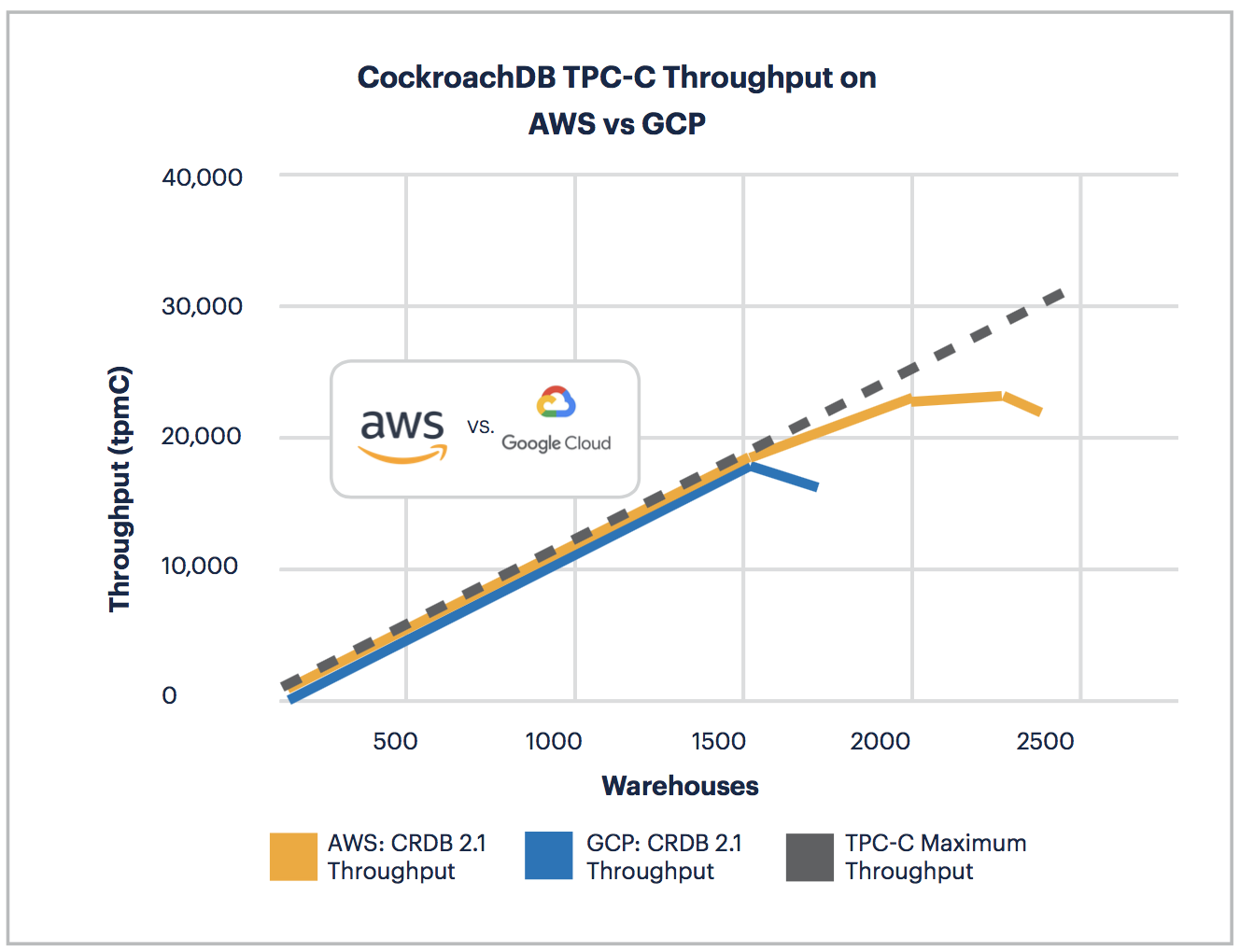 AWS vs GCP: TPC-C Throughput