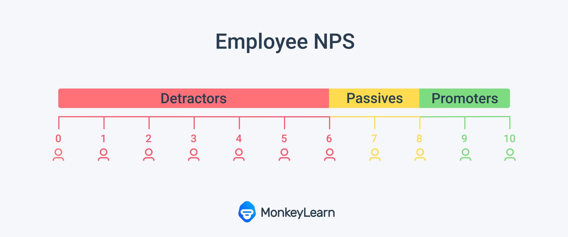 Employee Net Promoter Score Chart showing 9-10: Promoters, 7-8: Passives and 0-6: Detractors