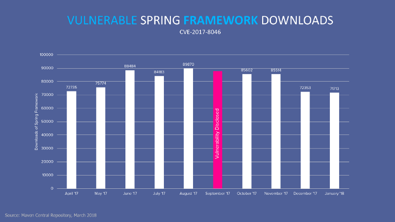 Vulnerable Spring Download Stats