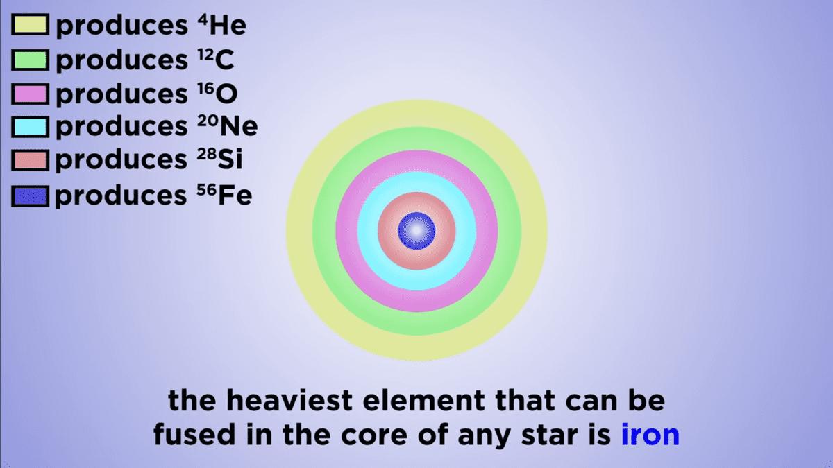 iron as core