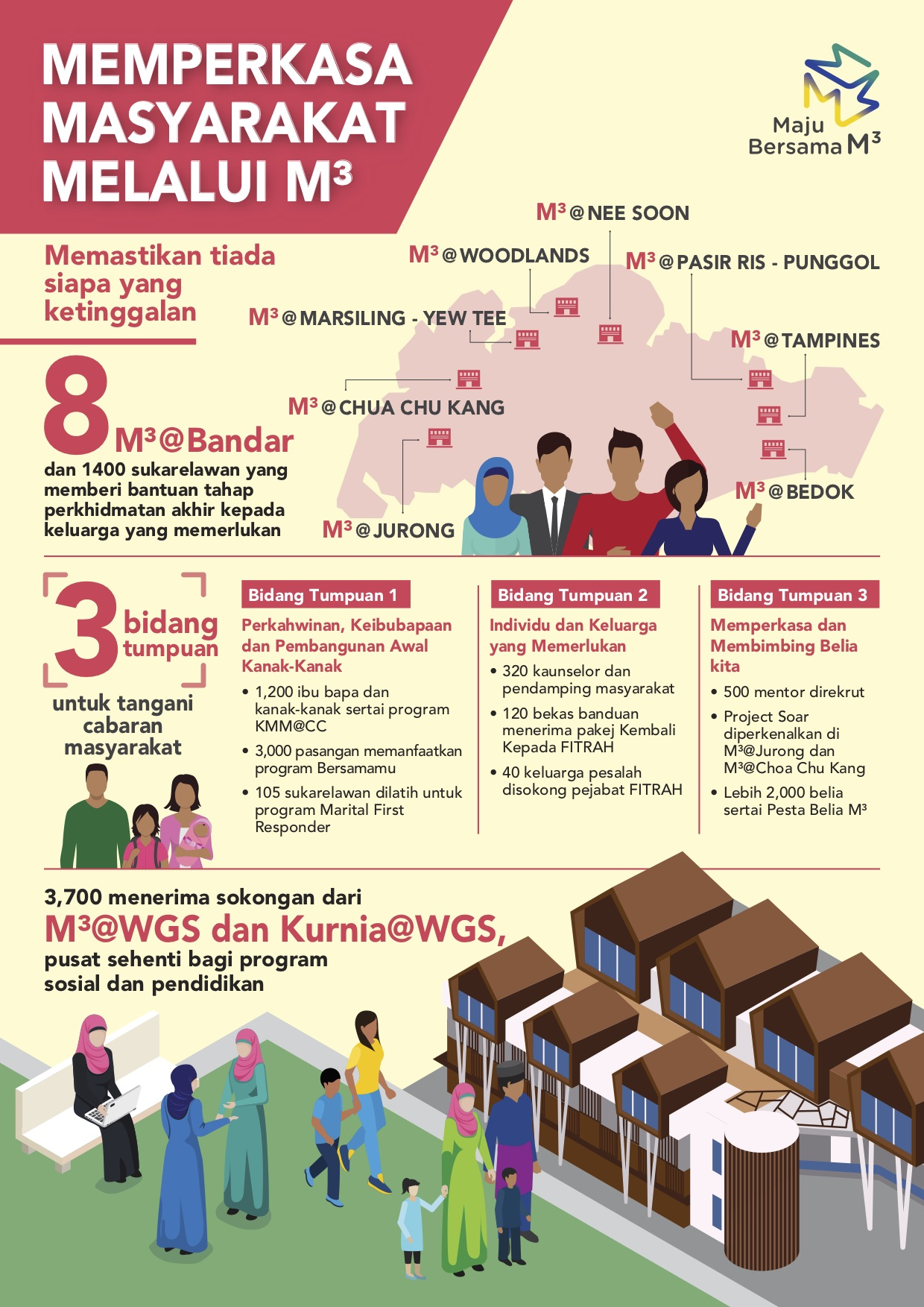 M3 Infographic in Malay