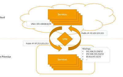 Cloud Native und herkömmliche On-Premise Services im Zusammenspiel