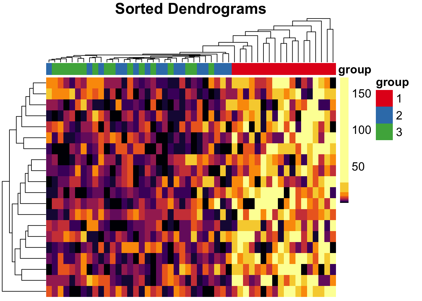 plot of chunk pheatmap-quantile-dendsort-example