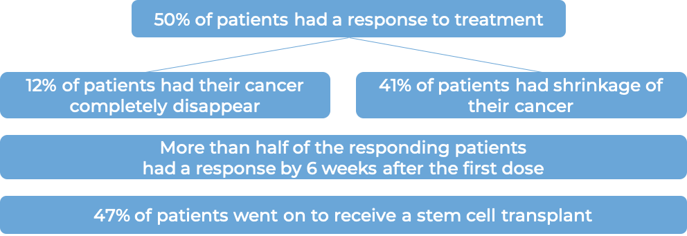 Response after treatment with Adcetris (diagram)