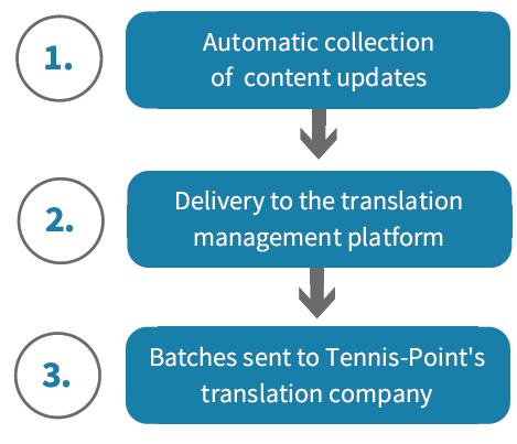 tennis-point-cs_workflow2