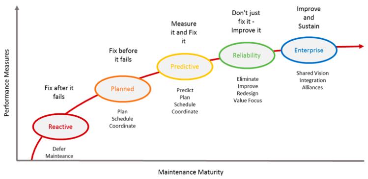 maturity-curve