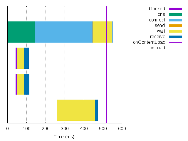 Waterfall diagram of HTTP network activity