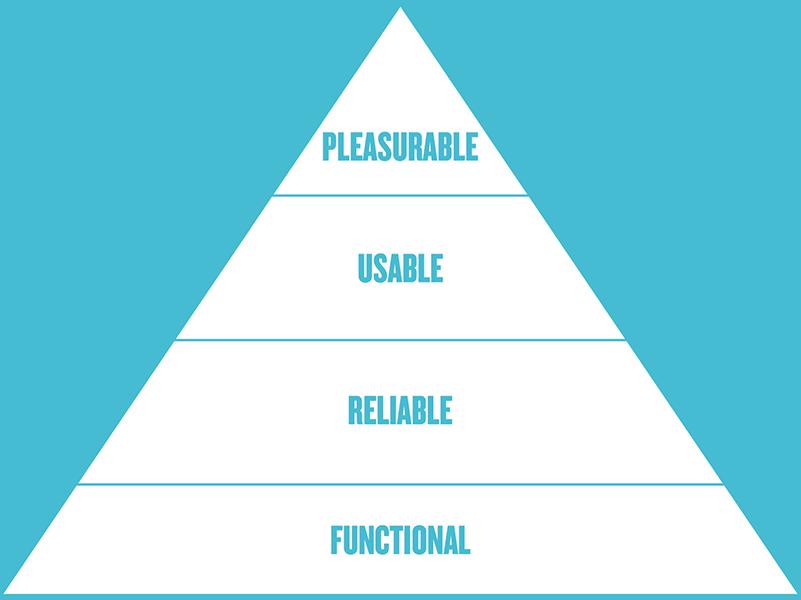 Basic UX Pyramid, Diagram.