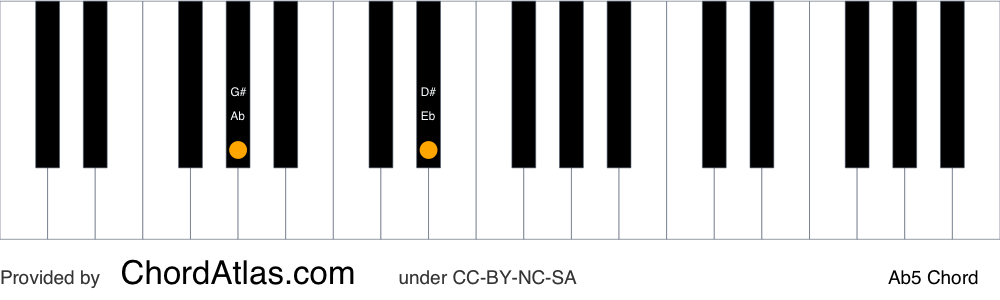 Piano chord chart for the A flat fifth chord (Ab5). The notes Ab and Eb are highlighted.