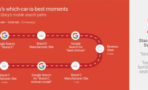 Welke auto is het beste? De klantreis online op Google. ZMOT deel 1