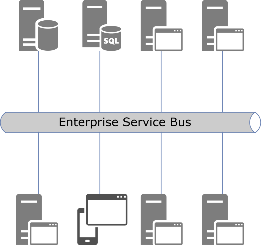 Схема интеграции систем через сервисную шину (Enterprise Service Bus)