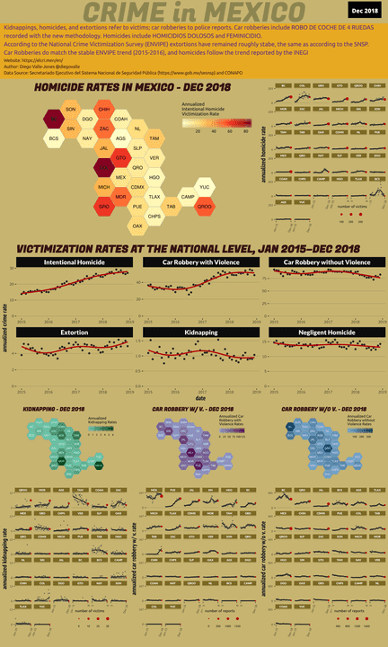 Dec 2018 Infographic of Crime in Mexico