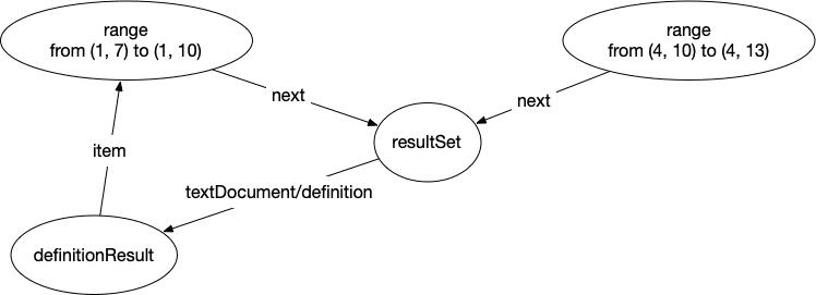 use-graph