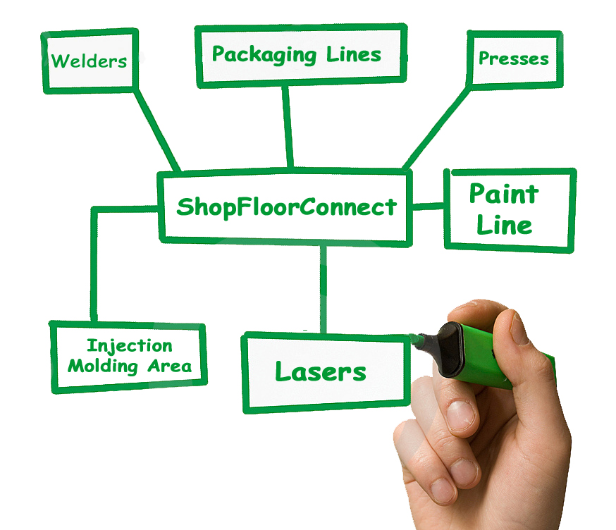 ShopFloorConnect production tracking software offers shop floor data collection for a variety of machines
