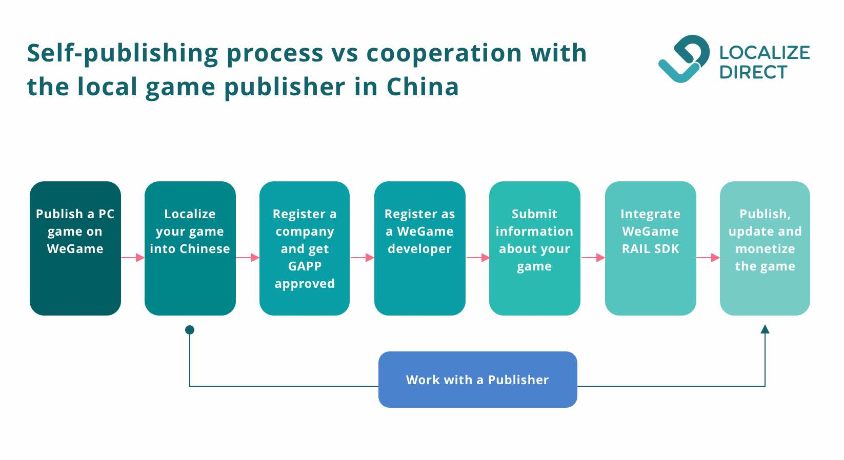 Scheme - how to publish mobile games in china