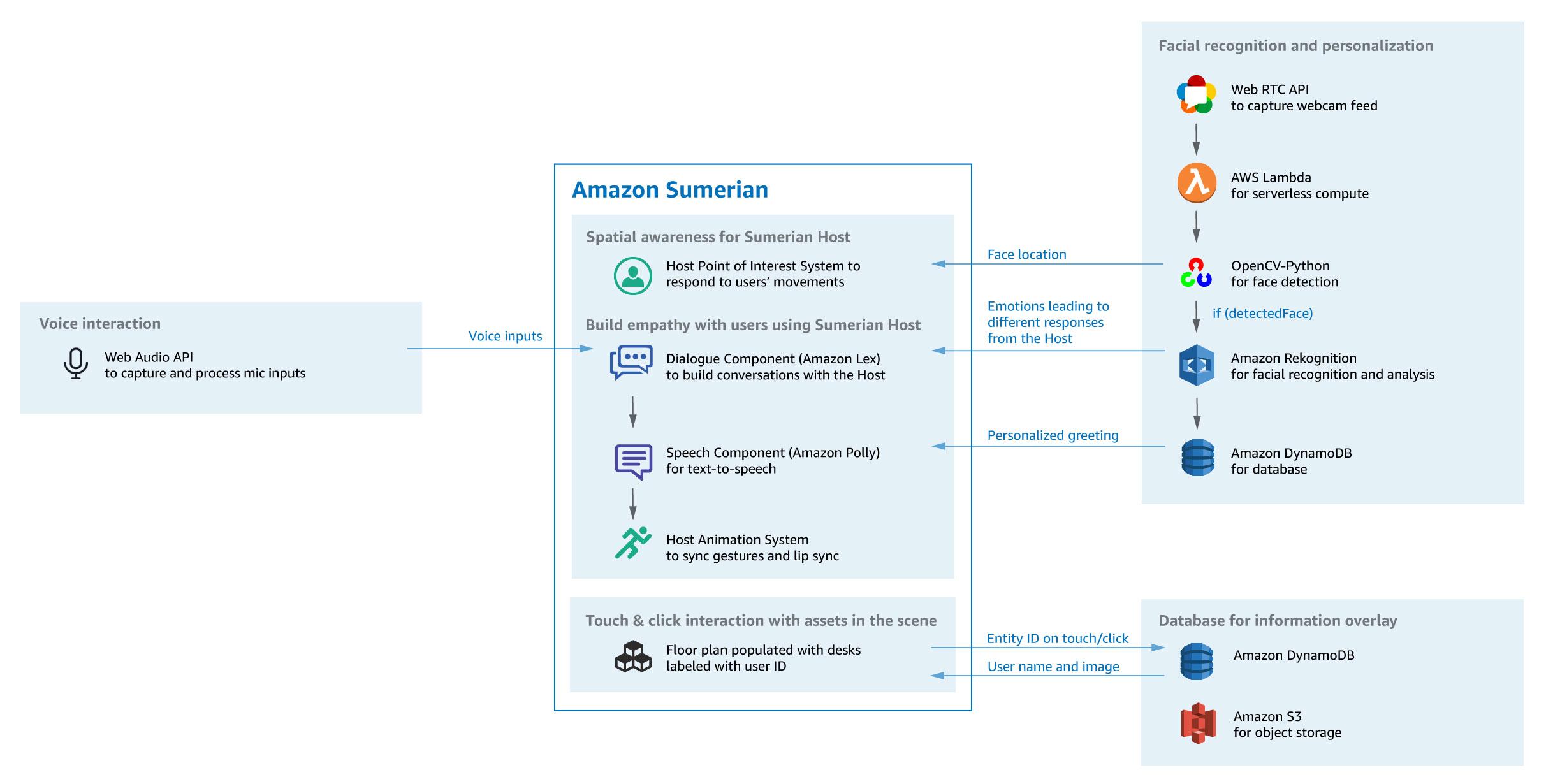 Amazon Virtual Host