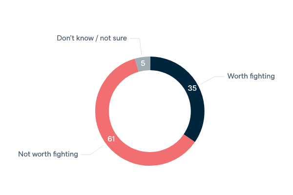 Costs and benefits of war in Afghanistan - Lowy Institute Poll 2020