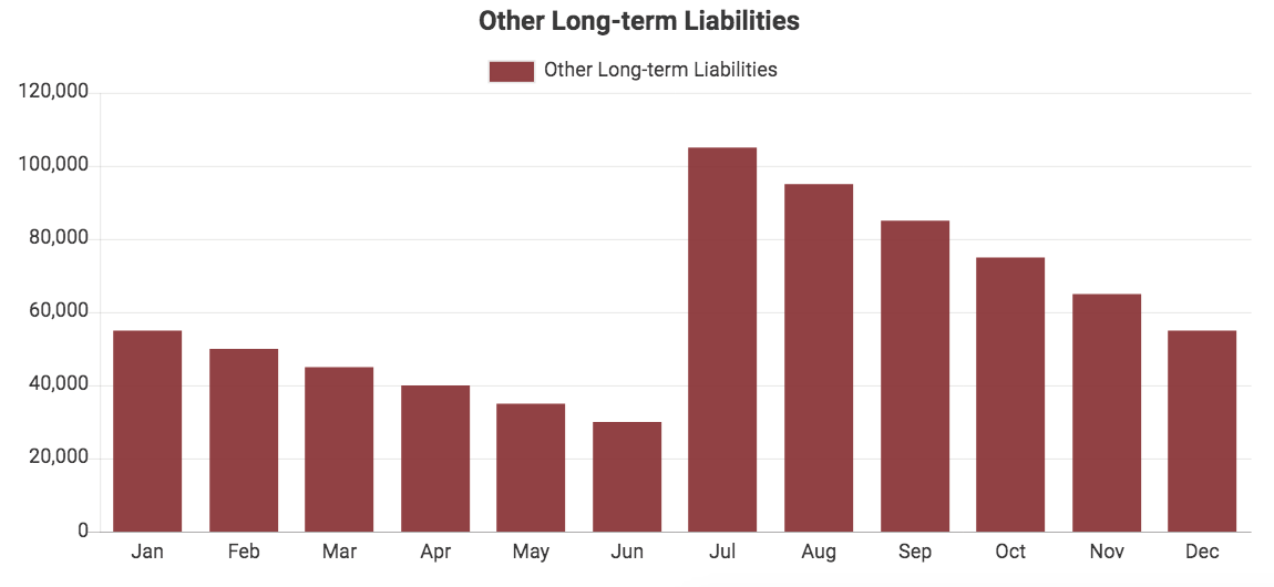Custom QuickBooks chart showing Other Long-term Liabilities