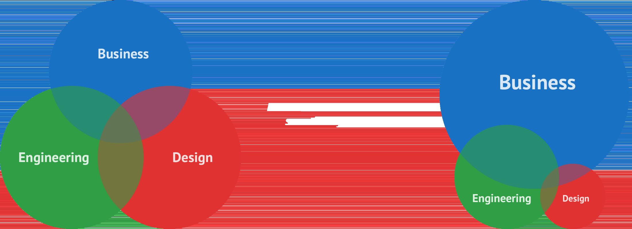 Realistic Venn Diagram.