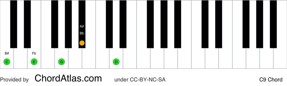 Piano chord chart for the C dominant ninth chord (C9). The notes C, E, G, Bb and D are highlighted.