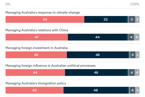 Elections and foreign policy - Lowy Institute Poll 2020
