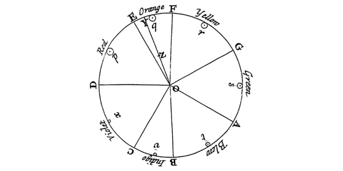 Isaac Newton's original color wheel