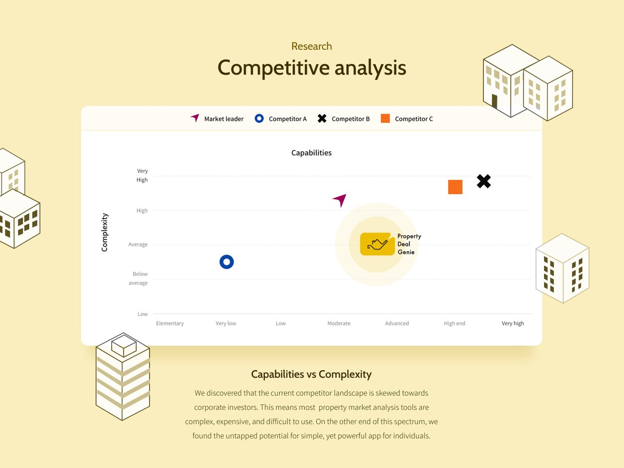 Competitor Analysis - UX Design | Property Deal Genie