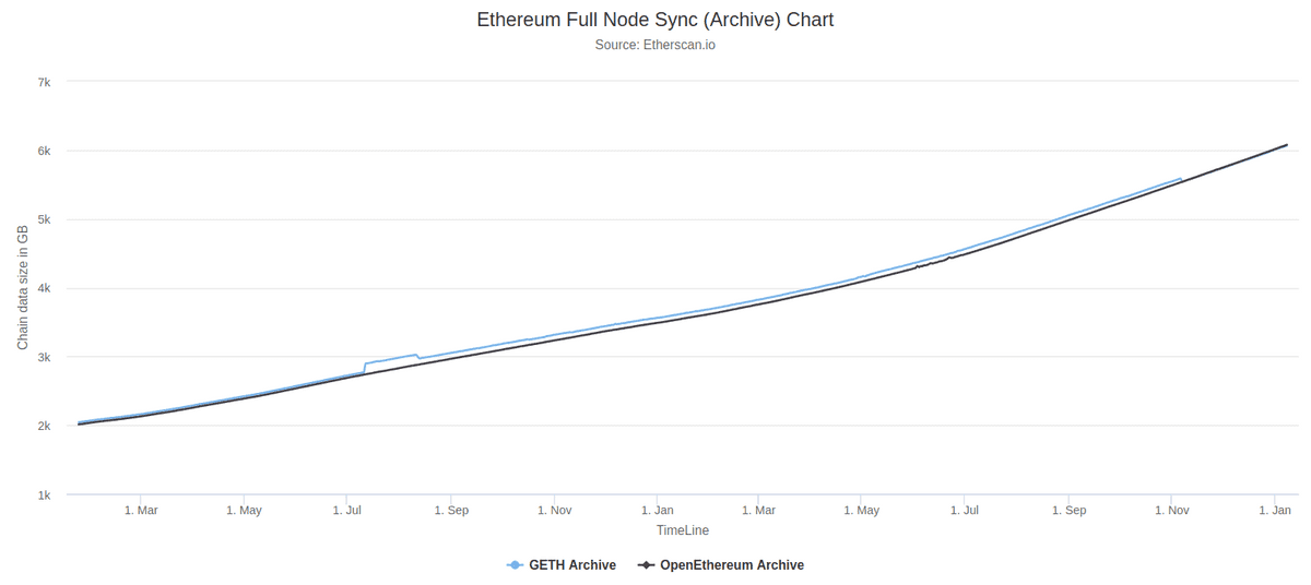 A chart showing that GB needed for an archive sync is trending up