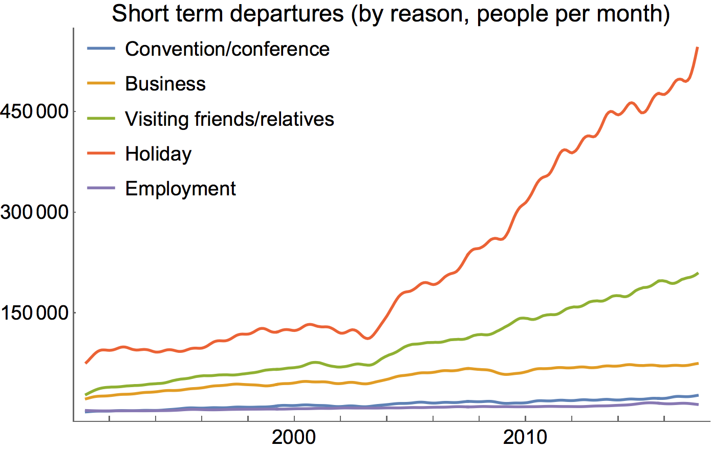 Holiday travel seems to have risen the fastest