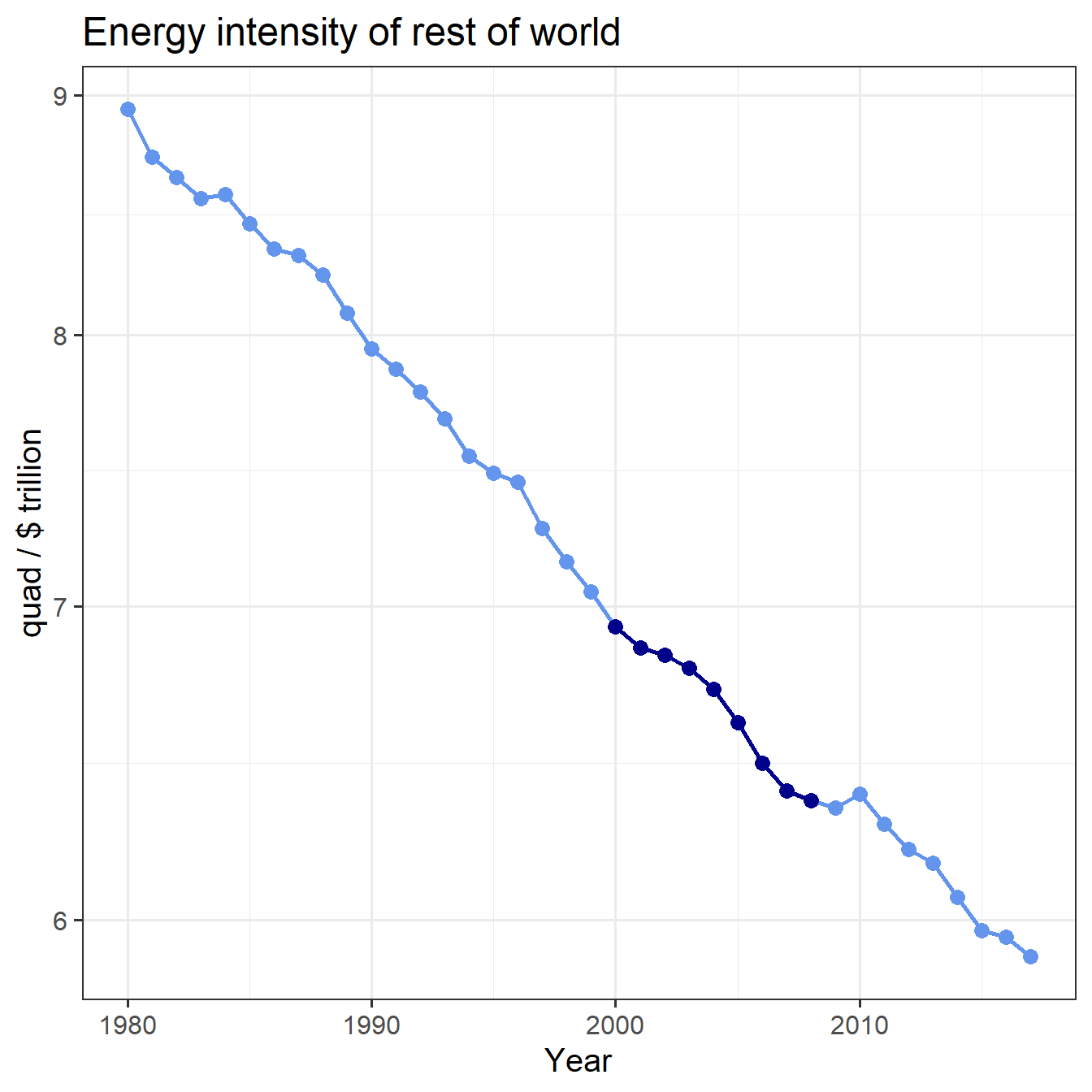Trend of energy intensity for the world except China, with 2000--2008 highlighted.