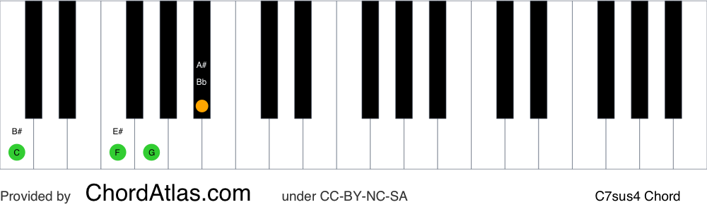 Piano chord chart for the C suspended fourth seventh chord (C7sus4). The notes C, F, G and Bb are highlighted.