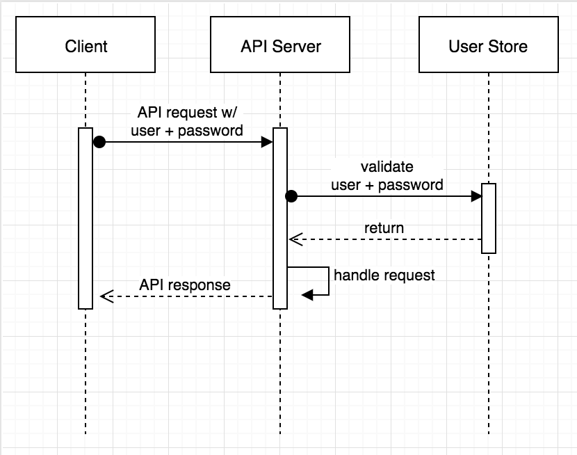Secure Server-to-Server Communication with Spring Boot and