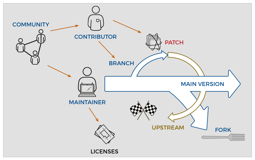 Opensource Software Development Lifecycle