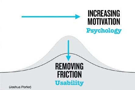 Usability vs Psychology