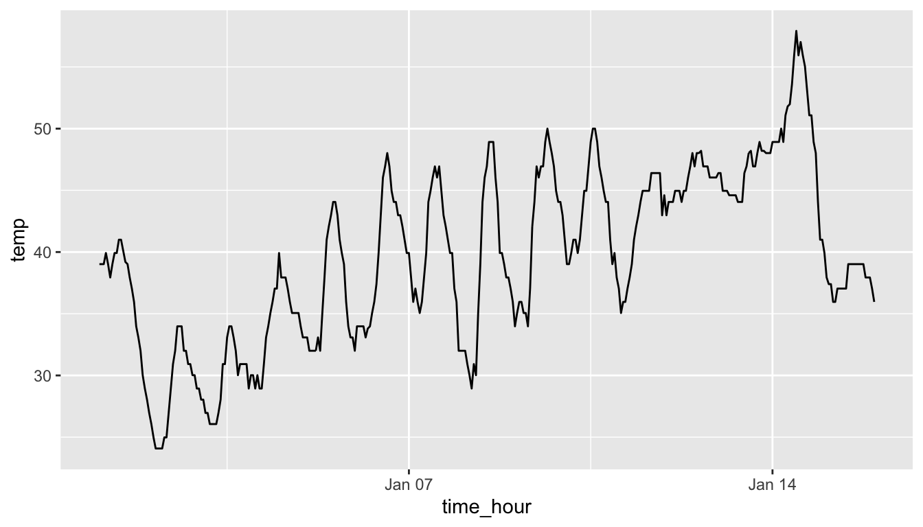 Hourly temperature in Newark for January 1-15, 2013.