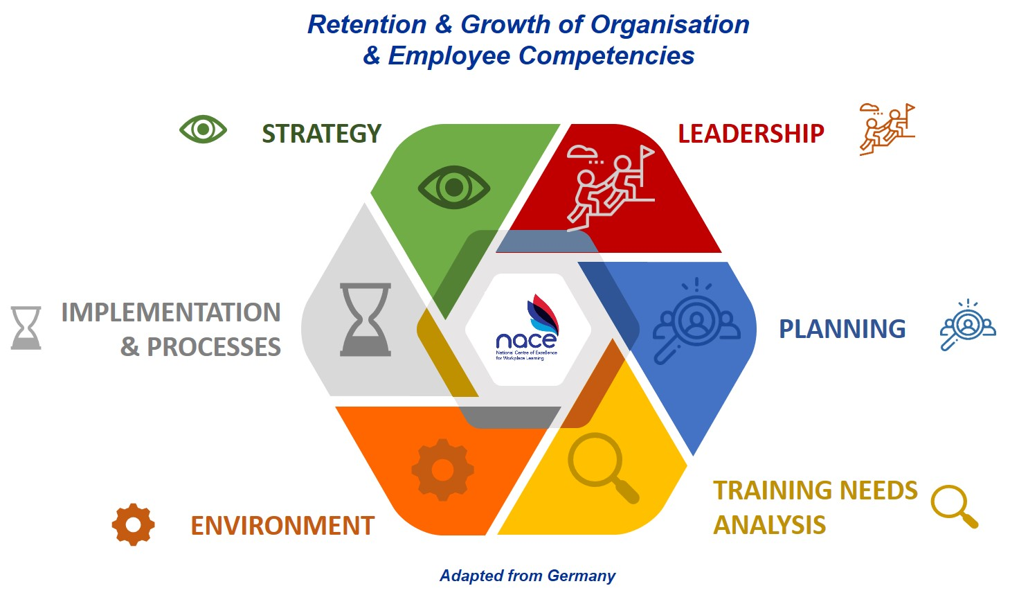 National Workplace Learning Framework
