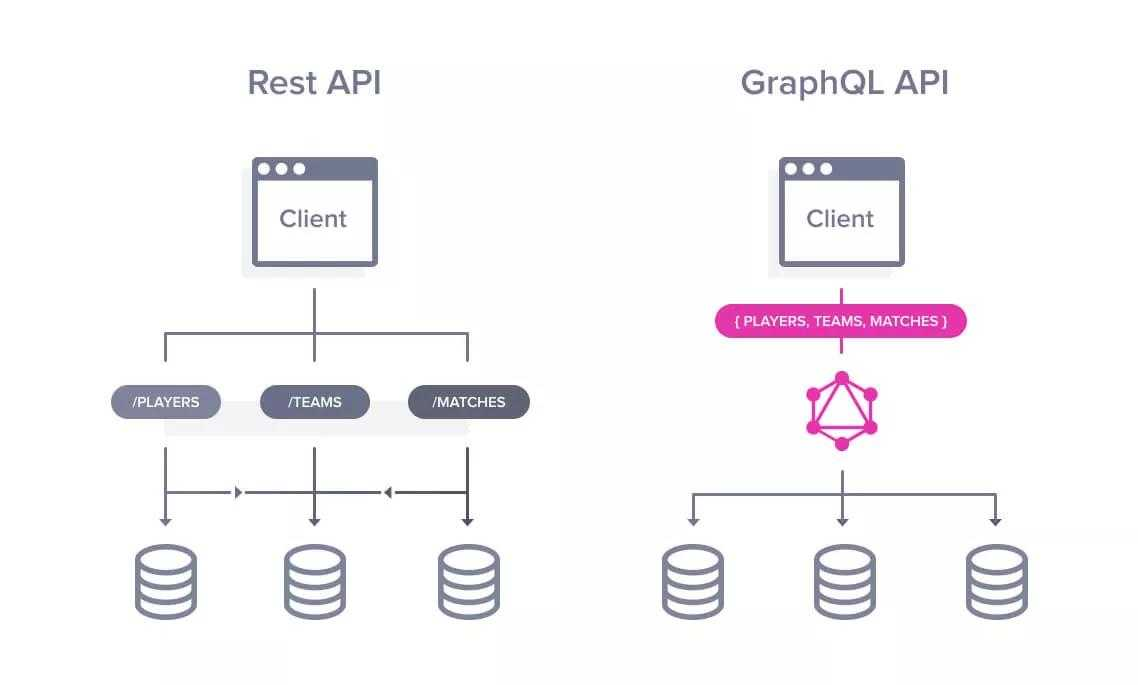 GraphQL API vs. REST API