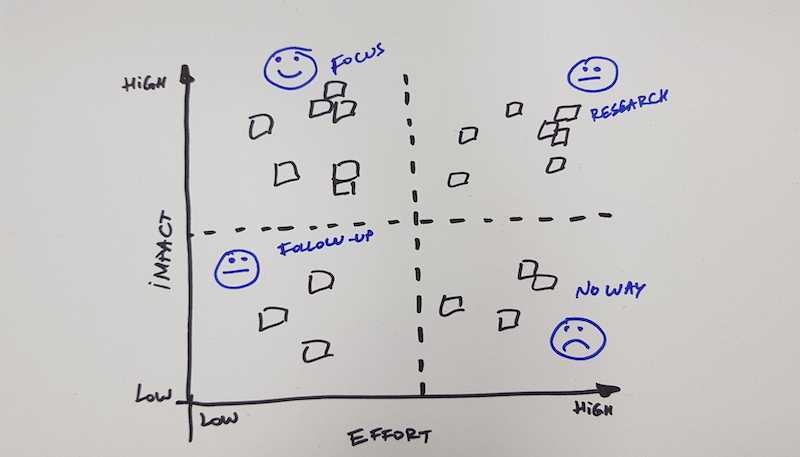 Impact & Effort Prioritization (Matrix)