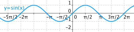 Graf funkce y=sin(x)