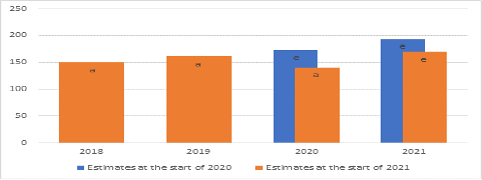 Chart showing a drop in estimated earnings from the start of 2020 and 2021.
