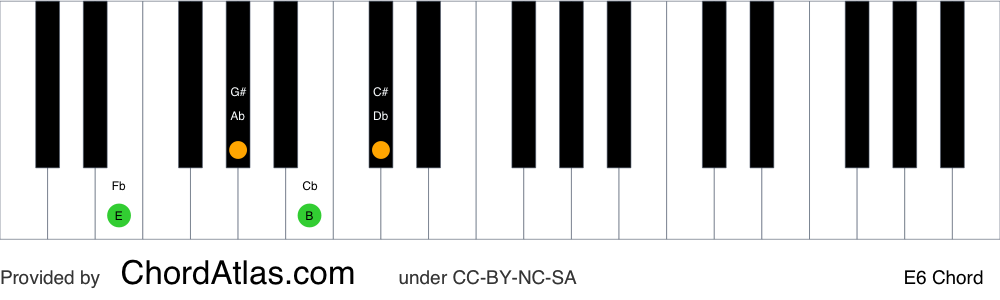 Piano chord chart for the E sixth chord (E6). The notes E, G#, B and C# are highlighted.