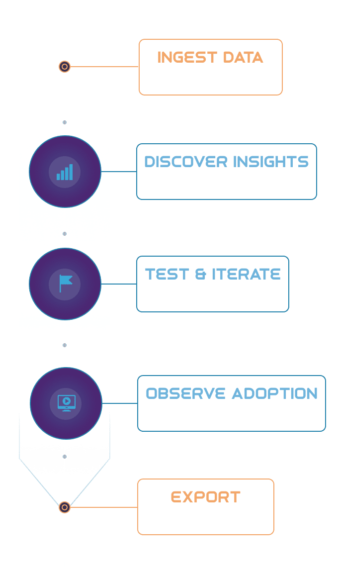 Ingest data with Event Pipelines. Discover insights with Analytics Suite. Test & iterate with Feature Flags. Observe adoption with Session Recordings. Export to Data Lakes.
