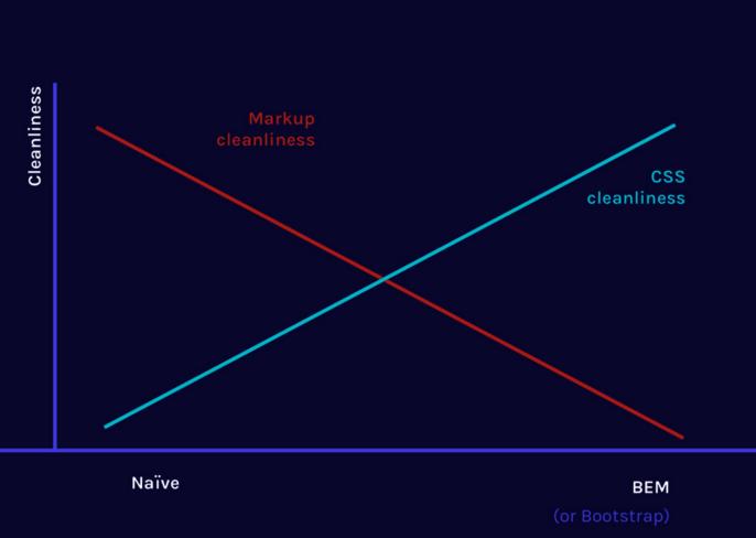 Gráfico mostrando como funciona com BEM e CSS puro