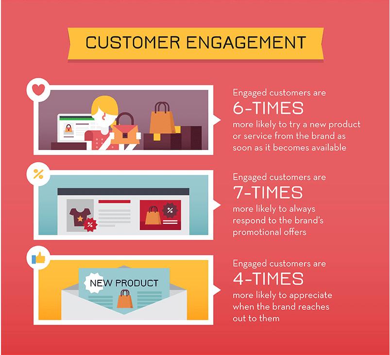 Customer Engagement Chart